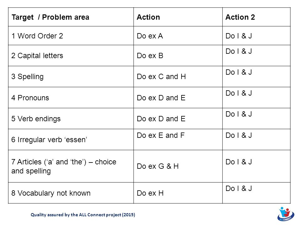 Target / Problem areaActionAction 2 1 Word Order 2Do ex ADo I & J 2 Capital lettersDo ex B Do I & J 3 SpellingDo ex C and H Do I & J 4 PronounsDo ex D and E Do I & J 5 Verb endingsDo ex D and E Do I & J 6 Irregular verb 'essen' Do ex E and FDo I & J 7 Articles ('a' and 'the') – choice and spelling Do ex G & H Do I & J 8 Vocabulary not knownDo ex H Do I & J Quality assured by the ALL Connect project (2015)