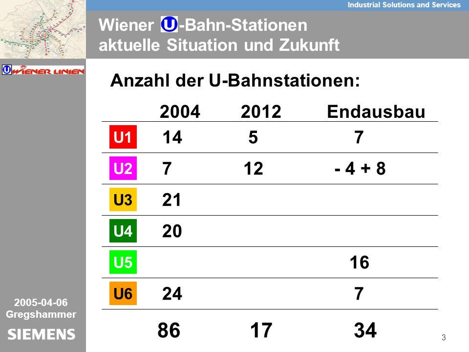 3/26 Industrial Solutions and Services Key-Visual 2005-04-06 Gregshammer Wiener -Bahn-Stationen aktuelle Situation und Zukunft Anzahl der U-Bahnstationen: U1 2004 2012 Endausbau 14 5 7 U2 7 12 - 4 + 8 U3 21 U4 20 U5 16 U6 24 7 86 17 34