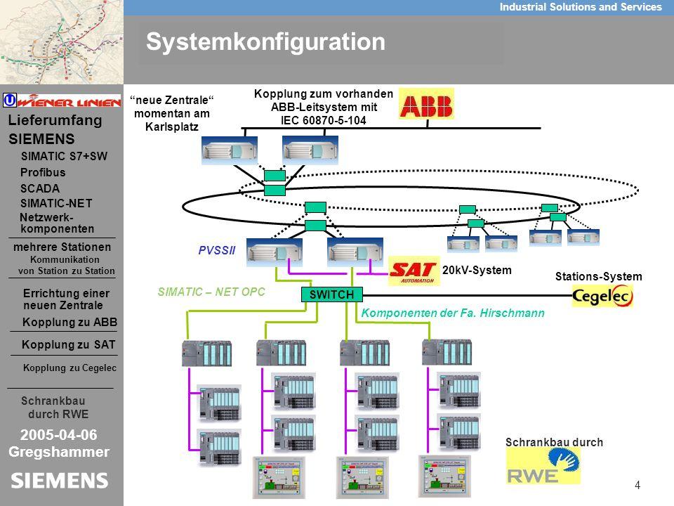 100 Mbit/s Hyperring 1 Gbit/s PVSS II Master Switch PVSS II Slave S7 Switch LAN A Switch LAN B MACH LAN B MACH LAN A MACH LAN B MICE LAN A MICE LAN B Umschaltbox Hardwarekonfiguration Wiener Linien mit PVSS II U1-Nord- und U2-Verlängerung S7 Bild Vorgartenstraße U-Bahn-Station Donauinsel U-Bahn-Station Vorgartenstraße PVSS II Master PVSS II Slave PVSS II Zentrale A PVSS II Zentrale B aufgeschaltet lokal aufgeschaltet in der Station Donauinsel aufgeschaltet in der Zentrale Switch MAS 3002 Switch ICS