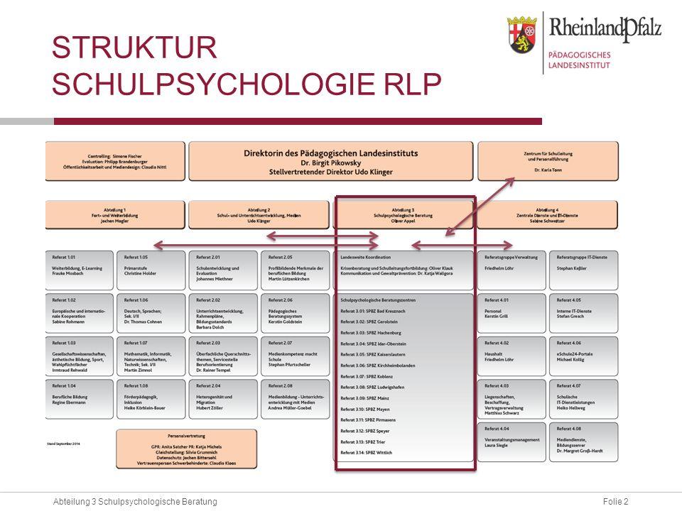 Folie 2Abteilung 3 Schulpsychologische Beratung STRUKTUR SCHULPSYCHOLOGIE RLP