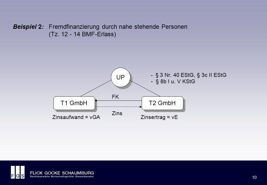 FLICK GOCKE SCHAUMBURG 10 Beispiel 2: Fremdfinanzierung durch nahe stehende Personen (Tz. 12 - 14 BMF-Erlass) T2 GmbH UP - § 3 Nr. 40 EStG, § 3c II ES