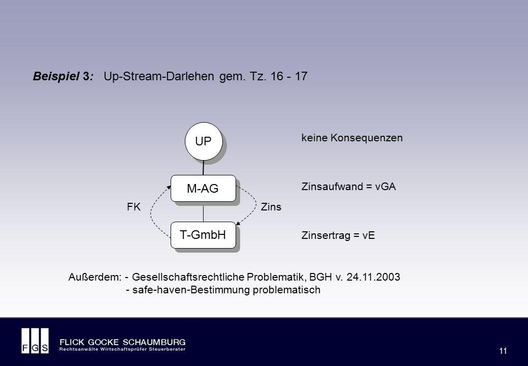 FLICK GOCKE SCHAUMBURG 11 Beispiel 3: Up-Stream-Darlehen gem. Tz. 16 - 17 UP M-AG T-GmbH keine Konsequenzen Zinsaufwand = vGA Zinsertrag = vE ZinsFK A