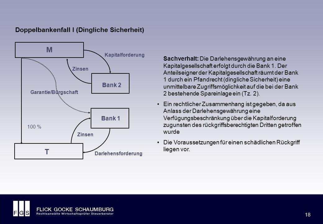 FLICK GOCKE SCHAUMBURG 18 M T Bank 2 Bank 1 Doppelbankenfall I (Dingliche Sicherheit) Darlehensforderung Zinsen Kapitalforderung Zinsen Garantie/Bürgs