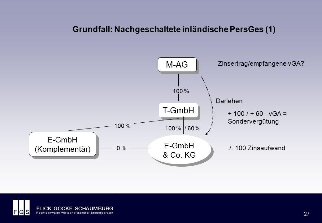 FLICK GOCKE SCHAUMBURG 27 M-AG T-GmbH 100 % 100 % / 60% 0 % 100 % E-GmbH & Co. KG E-GmbH (Komplementär) Grundfall: Nachgeschaltete inländische PersGes