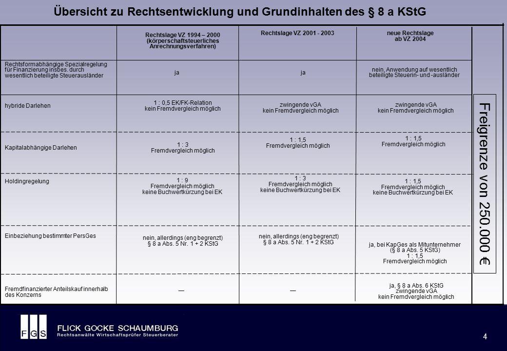 FLICK GOCKE SCHAUMBURG 4 4 Übersicht zu Rechtsentwicklung und Grundinhalten des § 8 a KStG ja, § 8 a Abs. 6 KStG zwingende vGA kein Fremdvergleich mög