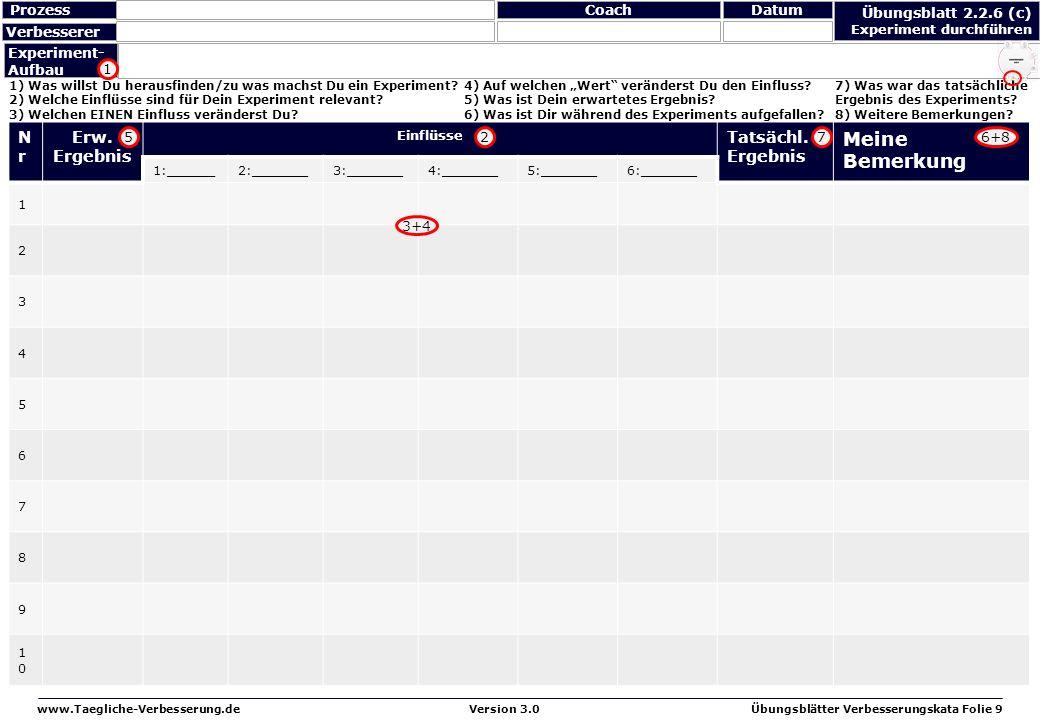 www.Taegliche-Verbesserung.deÜbungsblätter Verbesserungskata Folie 9Version 3.0 Übungsblatt 2.2.6 (c) Experiment durchführen NrNr Erw. Ergebnis Einflü