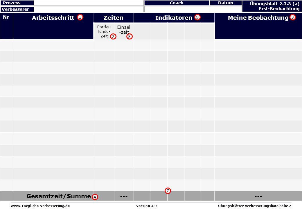 www.Taegliche-Verbesserung.deÜbungsblätter Verbesserungskata Folie 3Version 3.0 Übungsblatt 2.2.3 (b) 20-Zyklus-Check Verbesserer ProzessDatumCoach Zyklus Zeit Beobachtung 1 2 3 4 5 6 7 8 9 10 11 12 13 14 15 16 17 18 19 20 1)Skaliere die Achse anhand der längsten Zykluszeit 2)Zeichne jeden Zyklus mit einem Balken in das Diagramm ein 3)Visualisiere die ∅ Zykluszeit (ZZ) mit einer Linie 4)Zeichne die niedrigste wiederholbare Zykluszeit (NW ZZ) mit einer --- Linie ein 5)Berechne den Störungsanteil (S) ( ∅ ZZ – NWZZ) ∅ ZZ ( ___ – ____) ___ S= = =____% 1 2 ∅ ZZ =____ NW ZZ =____ 3 4 5