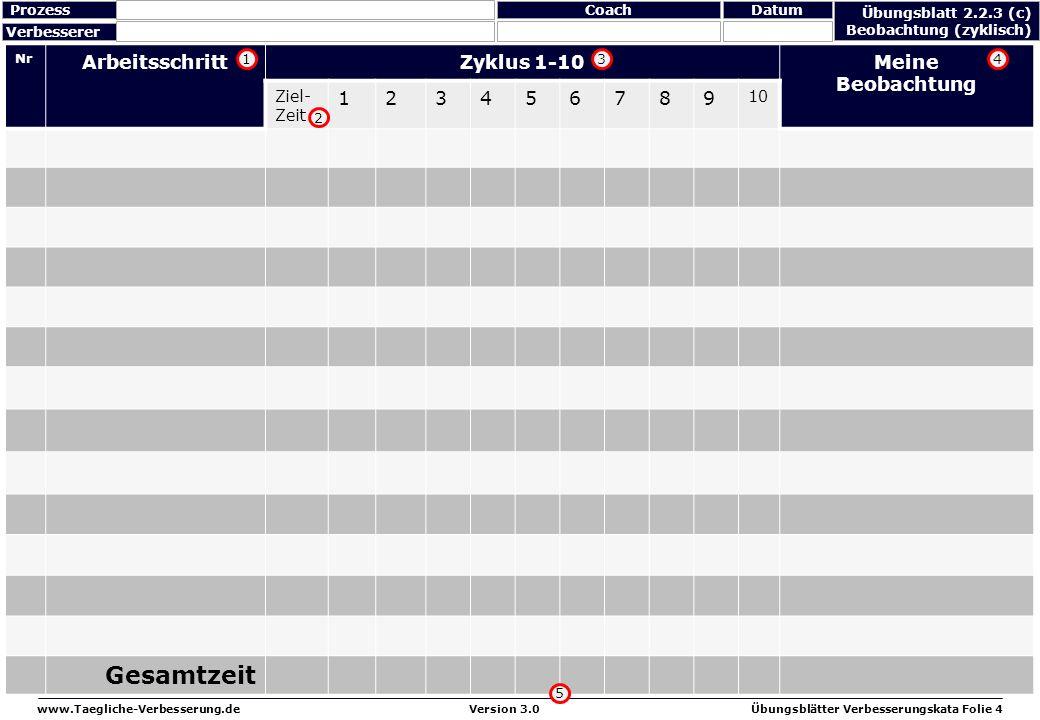 www.Taegliche-Verbesserung.deÜbungsblätter Verbesserungskata Folie 4Version 3.0 Nr ArbeitsschrittZyklus 1-10Meine Beobachtung Ziel- Zeit 123456789 10
