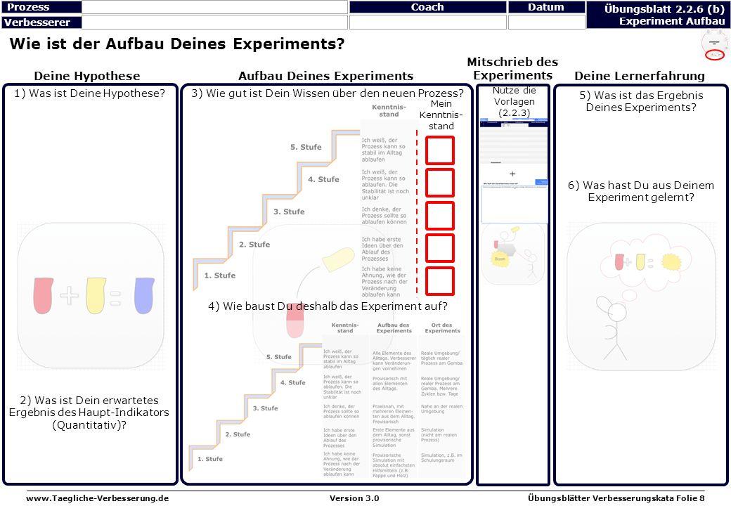 www.Taegliche-Verbesserung.deÜbungsblätter Verbesserungskata Folie 8Version 3.0 Wie ist der Aufbau Deines Experiments? 1) Was ist Deine Hypothese? 3)