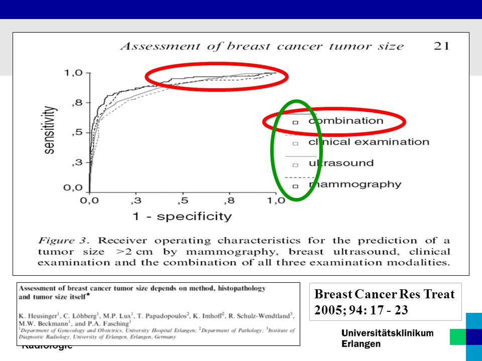 Radiologisches Institut / Gyn. Radiologie Breast Cancer Res Treat 2005; 94: 17 - 23