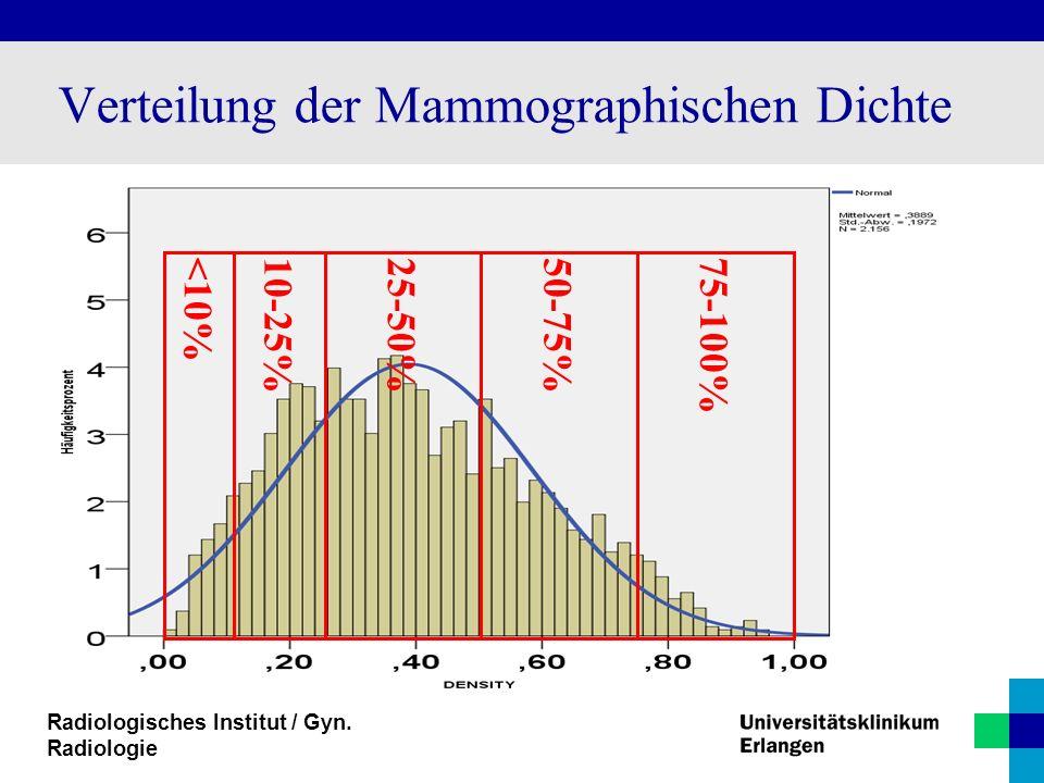 Radiologisches Institut / Gyn. Radiologie Verteilung der Mammographischen Dichte <10%10-25%25-50%50-75%75-100%