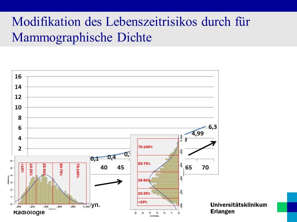 Radiologisches Institut / Gyn. Radiologie Modifikation des Lebenszeitrisikos durch für Mammographische Dichte