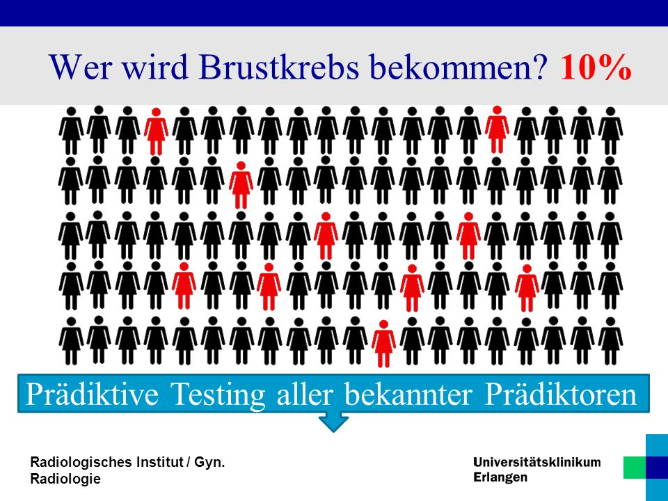 Prädiktive Testing aller bekannter Prädiktoren Wer wird Brustkrebs bekommen? 10%