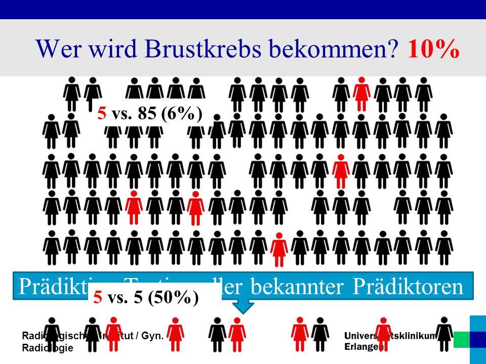 Radiologisches Institut / Gyn. Radiologie Prädiktive Testing aller bekannter Prädiktoren 5 vs. 85 (6%) 5 vs. 5 (50%) Wer wird Brustkrebs bekommen? 10%