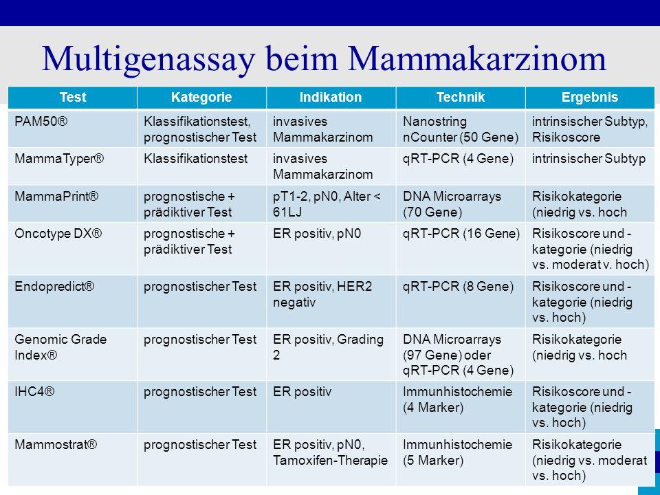 Multigenassay beim Mammakarzinom TestKategorieIndikationTechnikErgebnis PAM50®Klassifikationstest, prognostischer Test invasives Mammakarzinom Nanostr