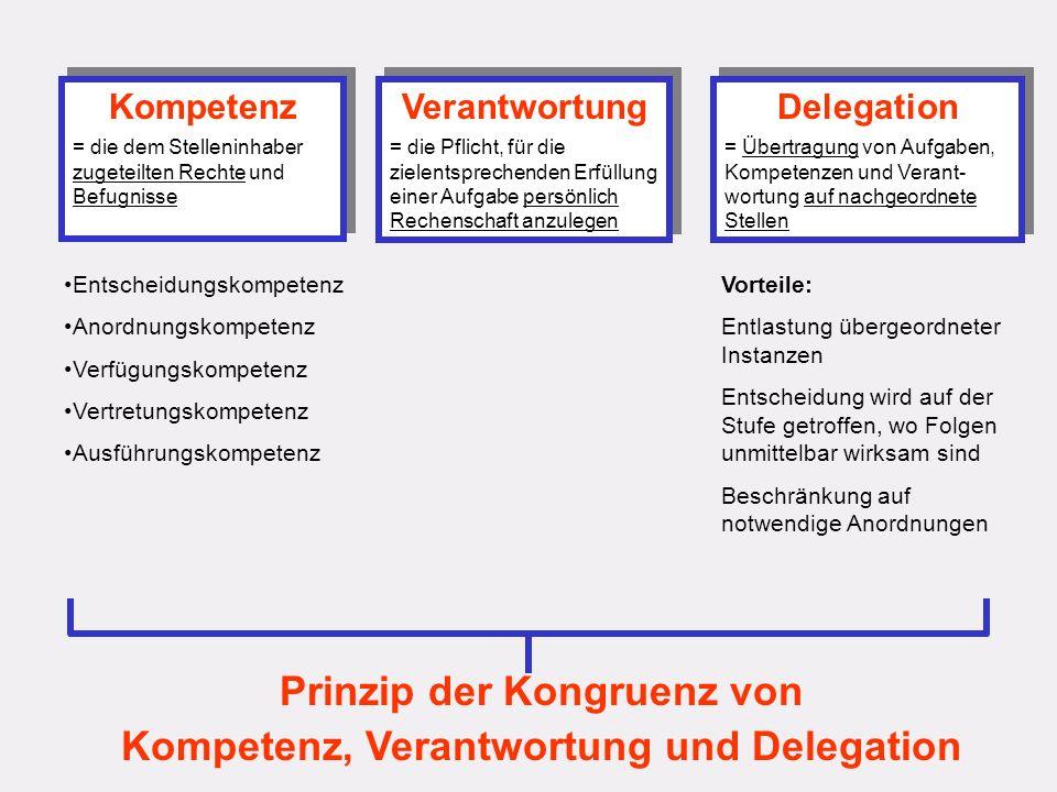 Kompetenz = die dem Stelleninhaber zugeteilten Rechte und Befugnisse Kompetenz = die dem Stelleninhaber zugeteilten Rechte und Befugnisse Verantwortung = die Pflicht, für die zielentsprechenden Erfüllung einer Aufgabe persönlich Rechenschaft anzulegen Verantwortung = die Pflicht, für die zielentsprechenden Erfüllung einer Aufgabe persönlich Rechenschaft anzulegen Delegation = Übertragung von Aufgaben, Kompetenzen und Verant- wortung auf nachgeordnete Stellen Delegation = Übertragung von Aufgaben, Kompetenzen und Verant- wortung auf nachgeordnete Stellen Prinzip der Kongruenz von Kompetenz, Verantwortung und Delegation Entscheidungskompetenz Anordnungskompetenz Verfügungskompetenz Vertretungskompetenz Ausführungskompetenz Vorteile: Entlastung übergeordneter Instanzen Entscheidung wird auf der Stufe getroffen, wo Folgen unmittelbar wirksam sind Beschränkung auf notwendige Anordnungen