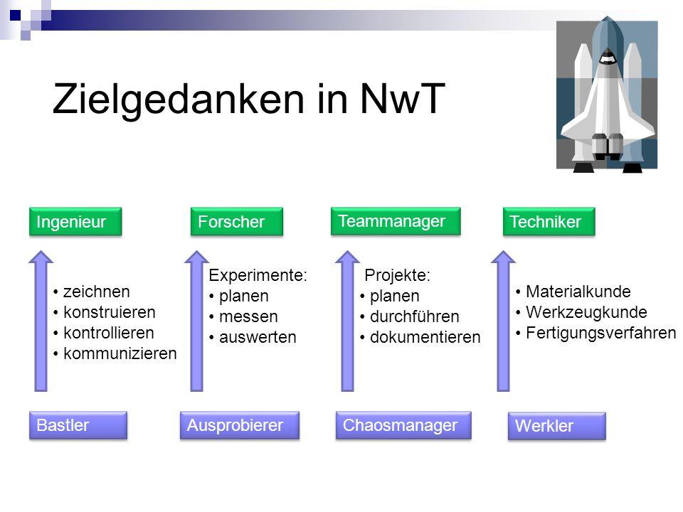 Zielgedanken in NwT Bastler Ingenieur Forscher Teammanager Techniker Ausprobierer Chaosmanager Werkler zeichnen konstruieren kontrollieren kommunizier