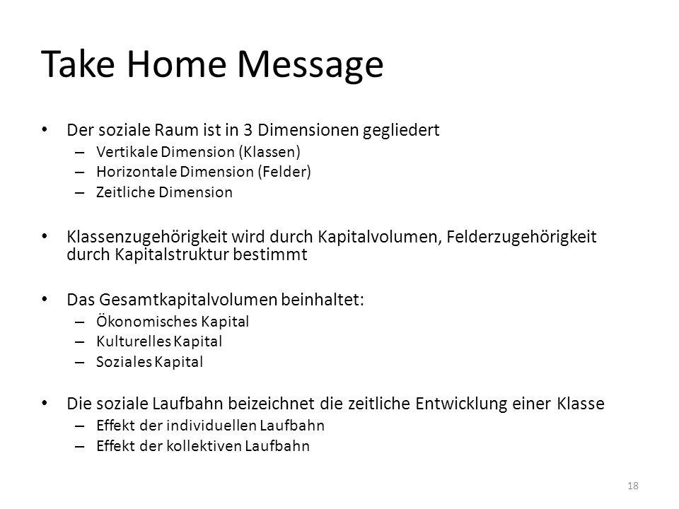 Take Home Message Der soziale Raum ist in 3 Dimensionen gegliedert – Vertikale Dimension (Klassen) – Horizontale Dimension (Felder) – Zeitliche Dimens