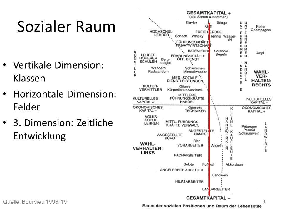 Sozialer Raum Vertikale Dimension: Klassen Horizontale Dimension: Felder 3. Dimension: Zeitliche Entwicklung Quelle: Bourdieu 1998: 19 4