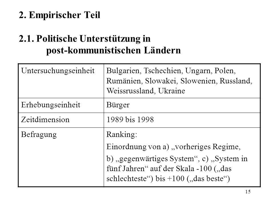 15 2. Empirischer Teil 2.1. Politische Unterstützung in post-kommunistischen Ländern UntersuchungseinheitBulgarien, Tschechien, Ungarn, Polen, Rumänie