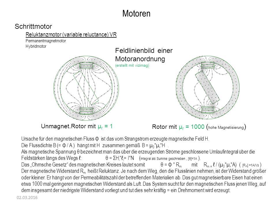 02.03.2016 Motoren Schrittmotor Reluktanzmotor (variable reluctance) VR Permanentmagnetmotor Hybridmotor Ursache für den magnetischen Fluss Φ ist das vom Strangstrom erzeugte magnetische Feld H.