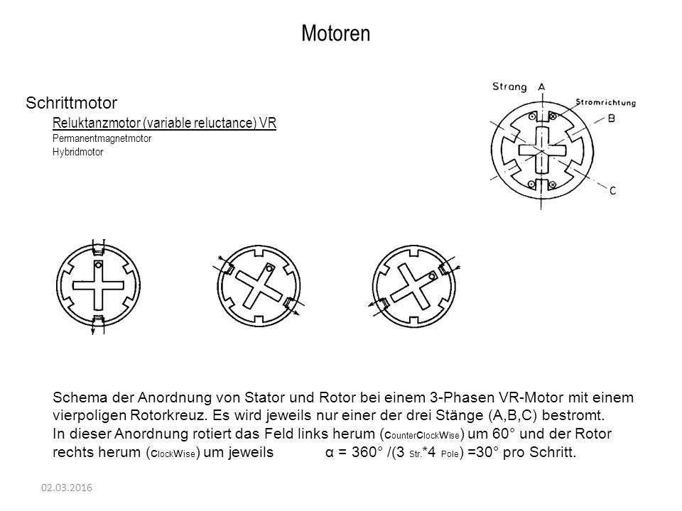 02.03.2016 Motoren Schrittmotor Reluktanzmotor (variable reluctance) VR Permanentmagnetmotor Hybridmotor Schema der Anordnung von Stator und Rotor bei einem 3-Phasen VR-Motor mit einem vierpoligen Rotorkreuz.