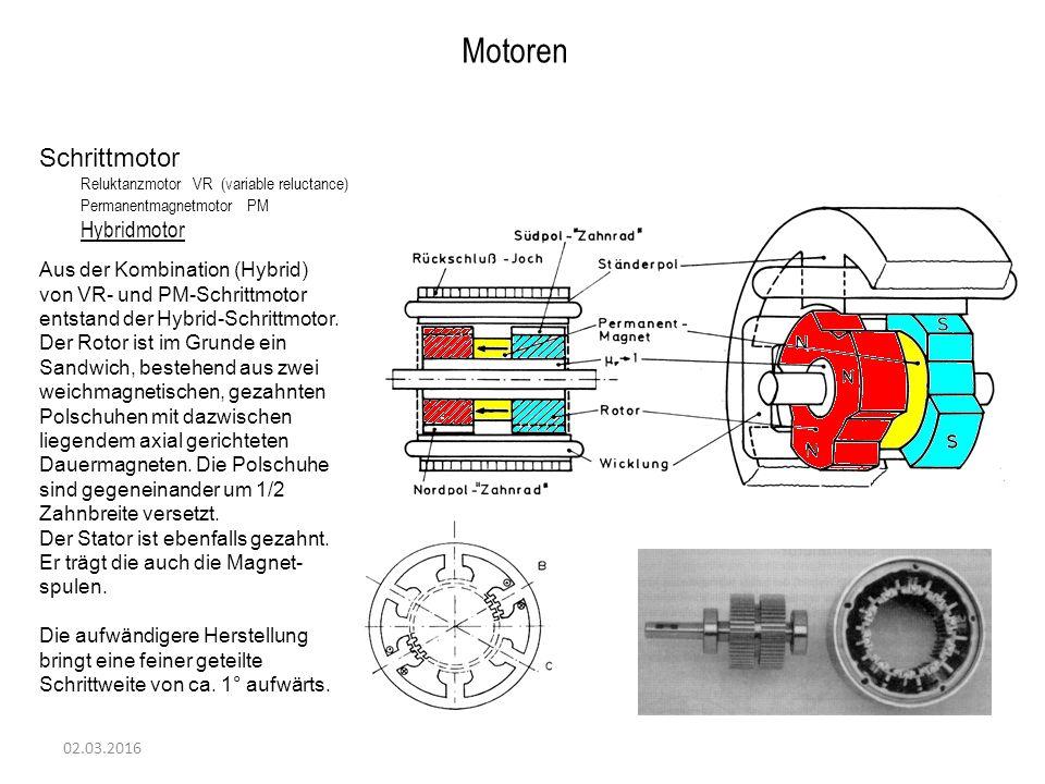 02.03.2016 Motoren Schrittmotor Reluktanzmotor VR (variable reluctance) Permanentmagnetmotor PM Hybridmotor Aus der Kombination (Hybrid) von VR- und PM-Schrittmotor entstand der Hybrid-Schrittmotor.