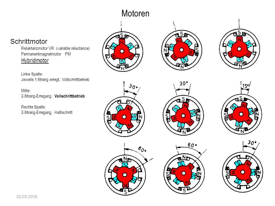02.03.2016 Motoren Schrittmotor Reluktanzmotor VR (variable reluctance) Permanentmagnetmotor PM Hybridmotor Linke Spalte: Jeweils 1 Strang erregt, Vollschrittbetrieb Mitte: 2-Strang-Erregung, Vollschrittbetrieb Rechte Spalte: 2-Strang-Erregung, Halbschritt