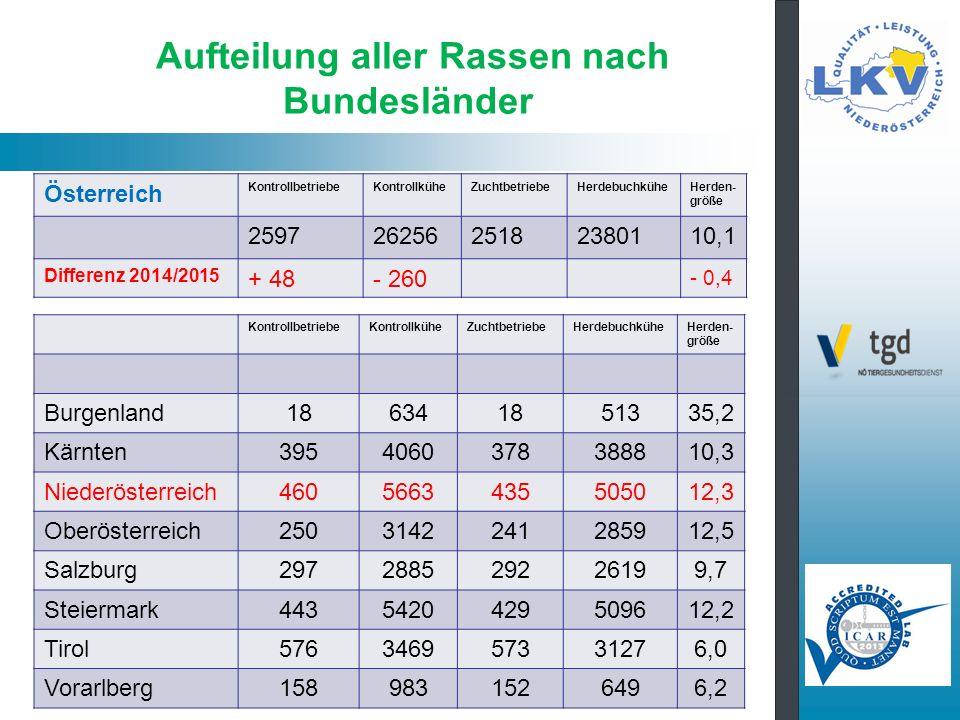 Aufteilung aller Rassen nach Bundesländer KontrollbetriebeKontrollküheZuchtbetriebeHerdebuchküheHerden- größe Burgenland186341851335,2 Kärnten3954060378388810,3 Niederösterreich4605663435505012,3 Oberösterreich2503142241285912,5 Salzburg297288529226199,7 Steiermark4435420429509612,2 Tirol576346957331276,0 Vorarlberg1589831526496,2 Österreich KontrollbetriebeKontrollküheZuchtbetriebeHerdebuchküheHerden- größe 25972625625182380110,1 Differenz 2014/2015 + 48- 260 - 0,4