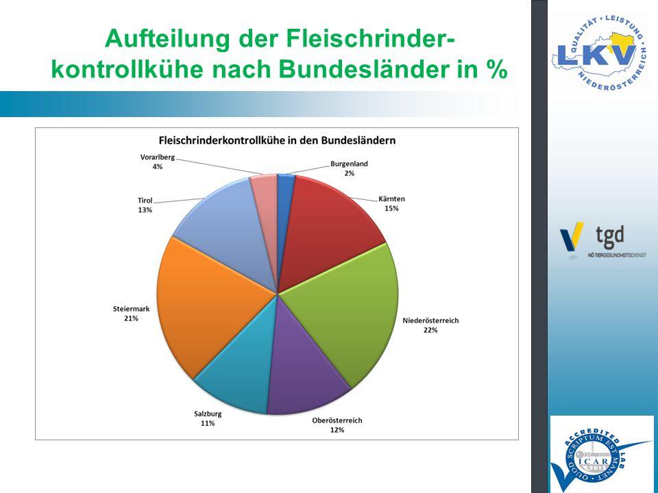 Aufteilung der Fleischrinder- kontrollkühe nach Bundesländer in %