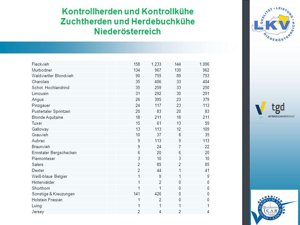 Kontrollherden und Kontrollkühe Zuchtherden und Herdebuchkühe Niederösterreich Fleckvieh1581.2331441.096 Murbodner134967130962 Waldviertler Blondvieh9075589753 Charolais3540633404 Schot.