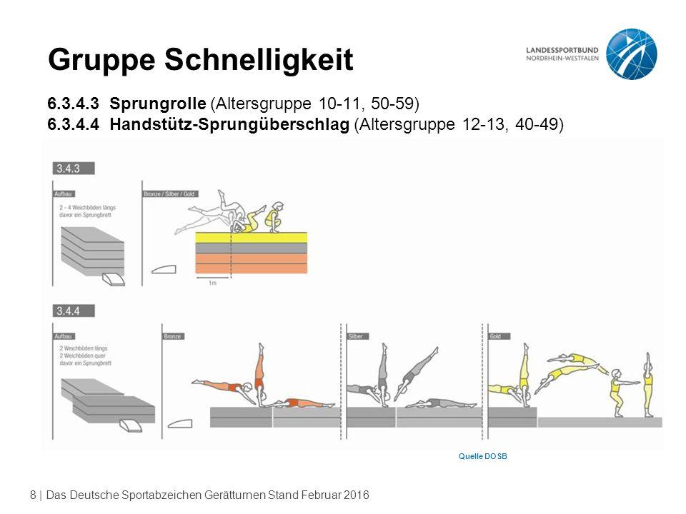 8 | Das Deutsche Sportabzeichen Gerätturnen Stand Februar 2016 Gruppe Schnelligkeit 6.3.4.3 Sprungrolle (Altersgruppe 10-11, 50-59) 6.3.4.4 Handstütz-