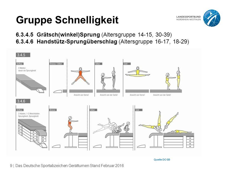 9 | Das Deutsche Sportabzeichen Gerätturnen Stand Februar 2016 Gruppe Schnelligkeit 6.3.4.5 Grätsch(winkel)Sprung (Altersgruppe 14-15, 30-39) 6.3.4.6