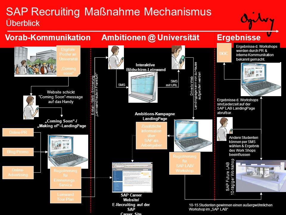 Ergebnisse d. Workshops sind jederzeit auf der SAP LAB LandingPage abrufbar. SAP Recruiting Maßnahme Mechanismus Überblick SMS SMS mit URL Vorab-Kommu