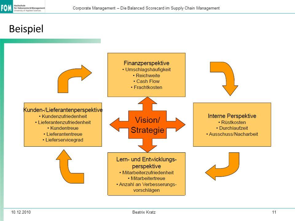 10.12.2010 Beatrix Kratz 11 Corporate Management – Die Balanced Scorecard im Supply Chain Management Beispiel