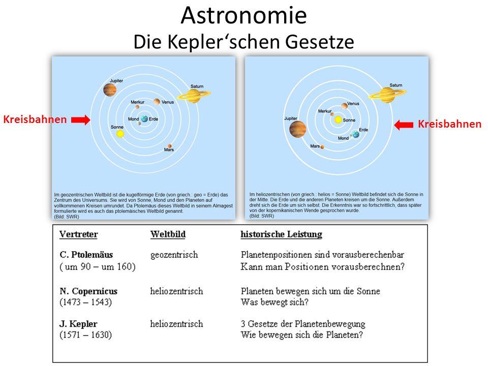 Astronomie Die Kepler'schen Gesetze Das kann ich gar nicht mit dem Zirkel zeichnen.