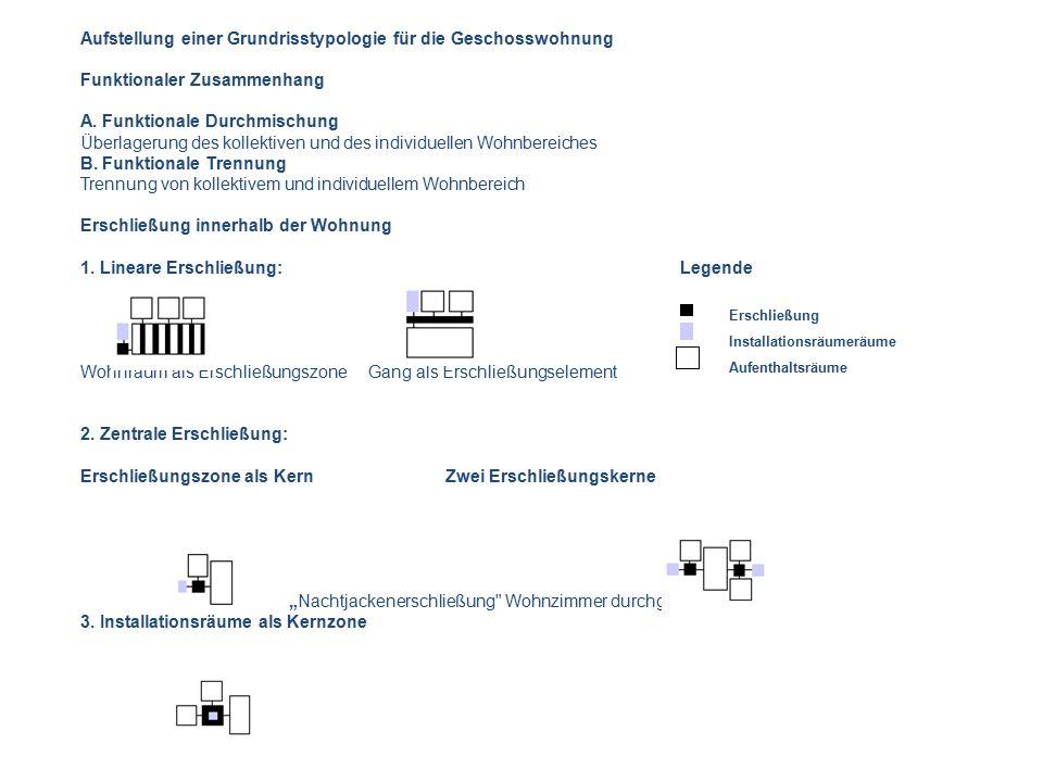 Aufstellung einer Grundrisstypologie für die Geschosswohnung Funktionaler Zusammenhang A. Funktionale Durchmischung Überlagerung des kollektiven und d