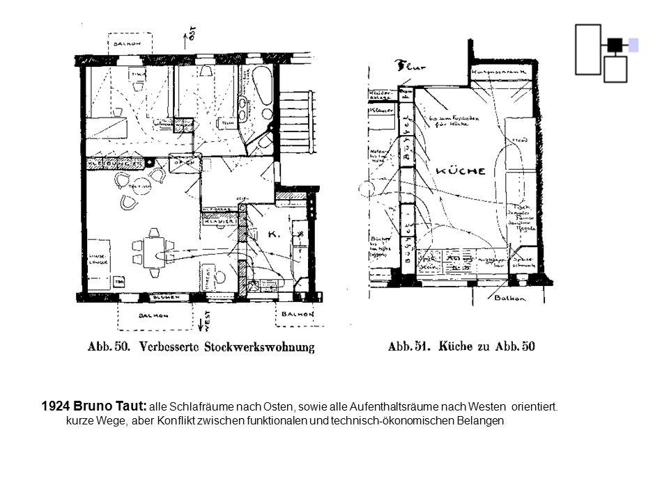 1924 Bruno Taut: alle Schlafräume nach Osten, sowie alle Aufenthaltsräume nach Westen orientiert. kurze Wege, aber Konflikt zwischen funktionalen und