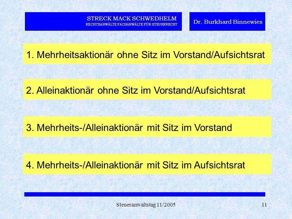 Steueranwaltstag 11/200511 STRECK MACK SCHWEDHELM RECHTSANWÄLTE FACHANWÄLTE FÜR STEUERRECHT Dr. Burkhard Binnewies 1. Mehrheitsaktionär ohne Sitz im V