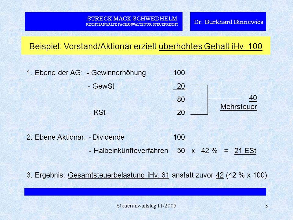 Steueranwaltstag 11/20053 STRECK MACK SCHWEDHELM RECHTSANWÄLTE FACHANWÄLTE FÜR STEUERRECHT Dr. Burkhard Binnewies Beispiel: Vorstand/Aktionär erzielt