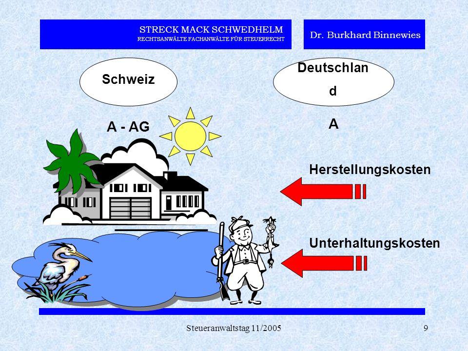 Steueranwaltstag 11/20059 STRECK MACK SCHWEDHELM RECHTSANWÄLTE FACHANWÄLTE FÜR STEUERRECHT Dr. Burkhard Binnewies Schweiz Deutschlan d A - AG A Herste