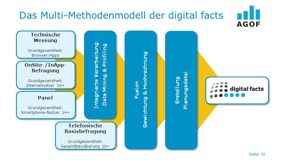 Seite 16 Das Multi-Methodenmodell der digital facts Technische Messung Grundgesamtheit: Browser/Apps Technische Messung Grundgesamtheit: Browser/Apps