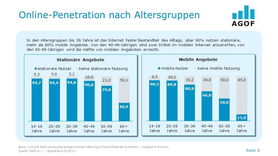 Seite 8 Online-Penetration nach Altersgruppen Basis: 115.236 Fälle (deutschsprachige Wohnbevölkerung in Deutschland ab 14 Jahren) / Angaben in Prozent