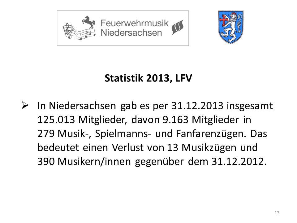 17 Statistik 2013, LFV  In Niedersachsen gab es per 31.12.2013 insgesamt 125.013 Mitglieder, davon 9.163 Mitglieder in 279 Musik-, Spielmanns- und Fanfarenzügen.