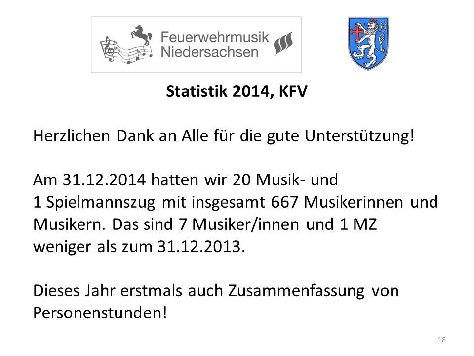 18 Statistik 2014, KFV Herzlichen Dank an Alle für die gute Unterstützung.