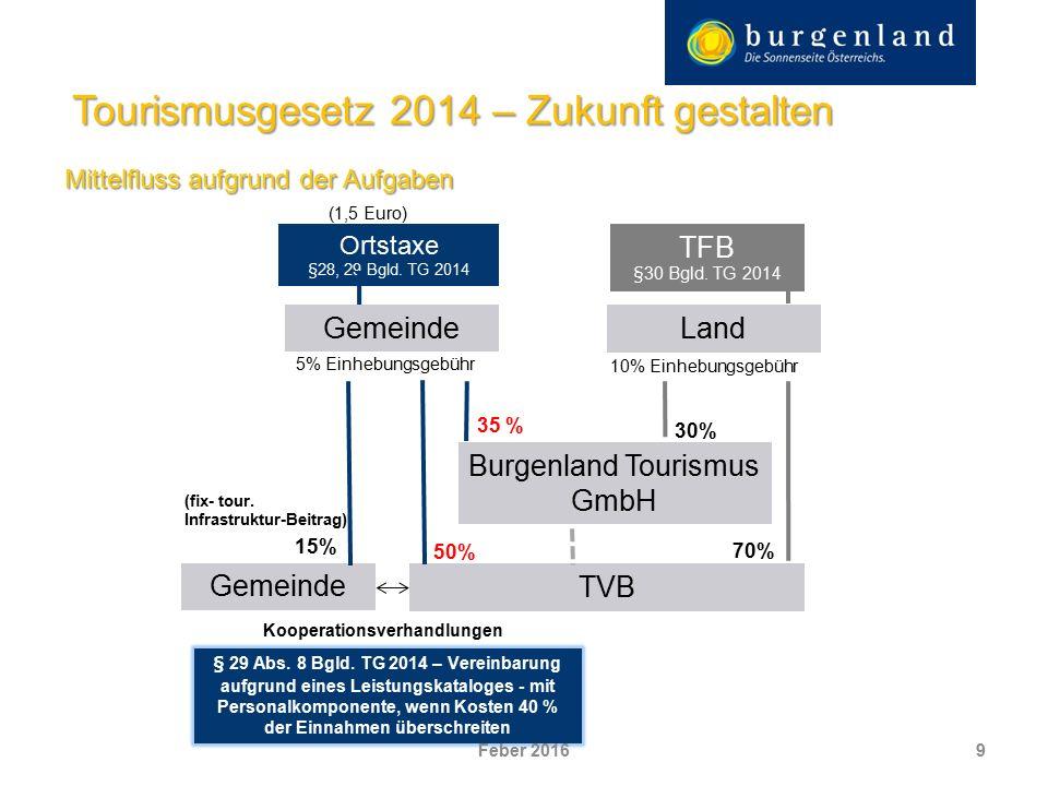 Mittelfluss aufgrund der Aufgaben 9 Tourismusgesetz 2014 – Zukunft gestalten Ortstaxe §28, 29 Bgld.