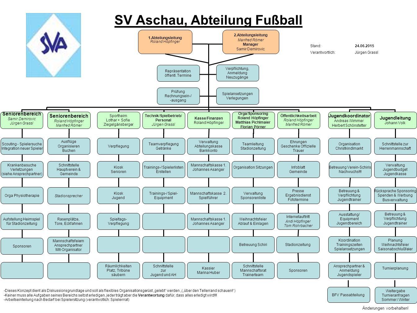 SV Aschau, Abteilung Fußball 1.Abteilungsleitung Roland Höpfinger Sportheim Lothar + Sofie Ziegelgänsberger Technik/Spielbetrieb/ Personal Jürgen Gras