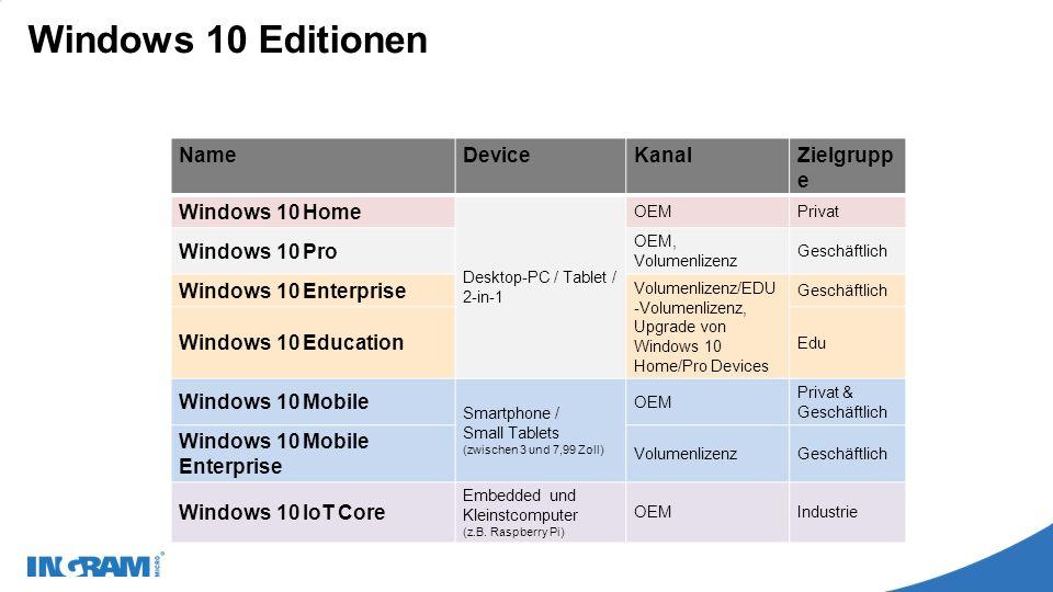 Windows 10 Editionen NameDeviceKanalZielgrupp e Windows 10 Home Desktop-PC / Tablet / 2-in-1 OEMPrivat Windows 10 Pro OEM, Volumenlizenz Geschäftlich Windows 10 Enterprise Volumenlizenz/EDU -Volumenlizenz, Upgrade von Windows 10 Home/Pro Devices Geschäftlich Windows 10 Education Edu Windows 10 Mobile Smartphone / Small Tablets (zwischen 3 und 7,99 Zoll) OEM Privat & Geschäftlich Windows 10 Mobile Enterprise VolumenlizenzGeschäftlich Windows 10 IoT Core Embedded und Kleinstcomputer (z.B.