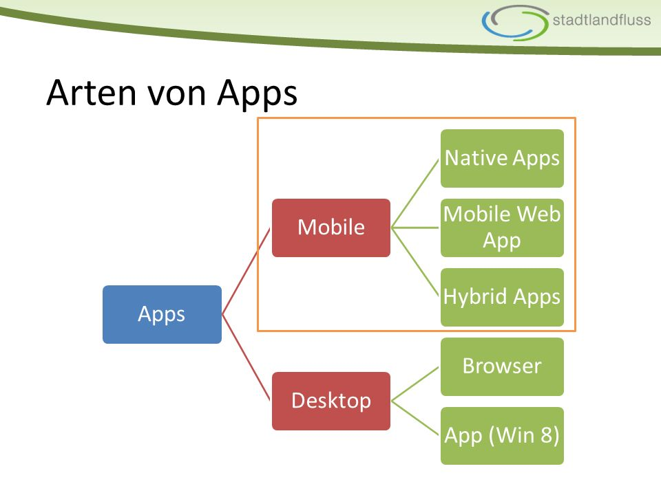 Arten von Apps AppsMobileNative Apps Mobile Web App Hybrid AppsDesktopBrowserApp (Win 8)