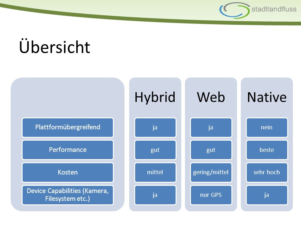 Übersicht Hybrid jagutmittelja Web jagutgering/mittelnur GPS Native neinbestesehr hochja PlattformübergreifendPerformanceKosten Device Capabilities (Kamera, Filesystem etc.)